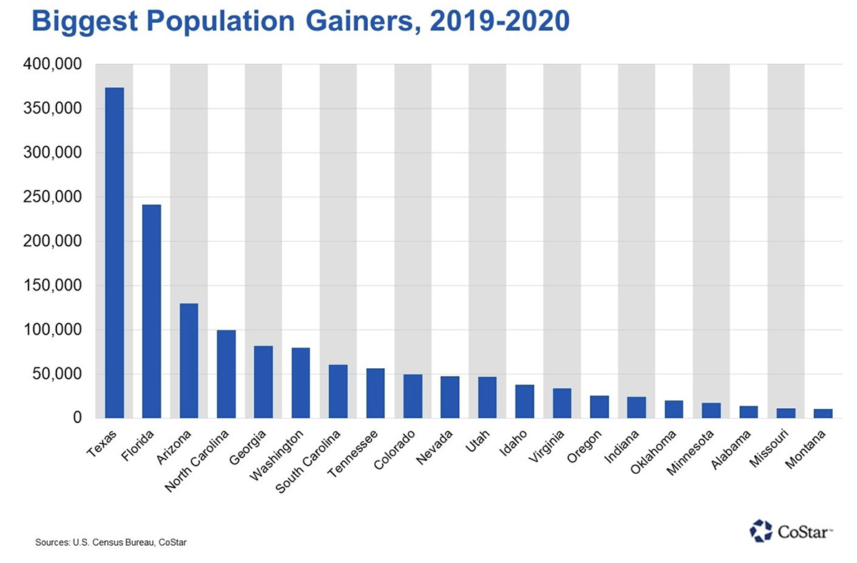 IMG investment markets report a population surge during the pandemic